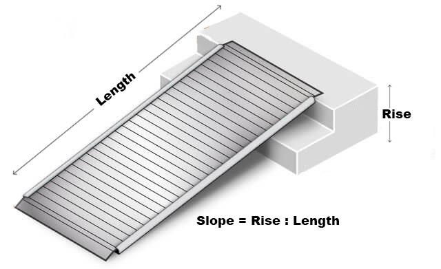 Measuring Guide For Ramps